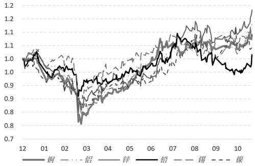 有色金属板块有哪些股票?