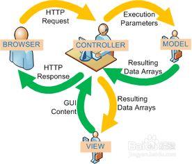 MVC模式开发数据库JDBC操作: