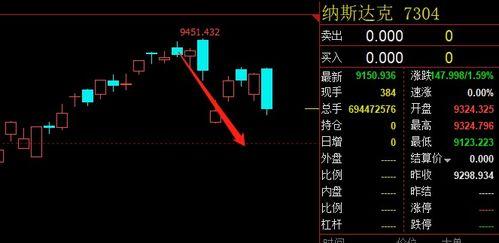 股票估值多少合理?