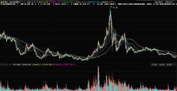 中国高科600730这个股票?可能长呀?谁能帮我分析一下?