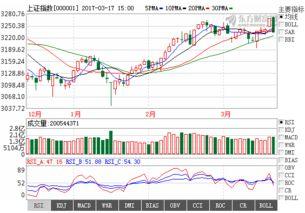 2月22日下星期一,股市会怎么走?