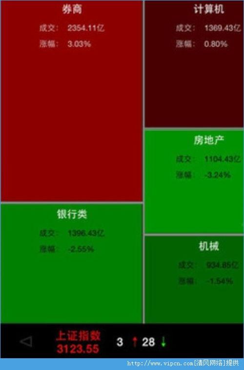 哪种股票app能看板块热力图?