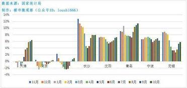 前6个月房价同比涨幅收窄或者跌幅扩大,但后6个月,房价同比涨幅扩大或者跌幅收窄,大部分城市二手房价格仍保持上涨态势。