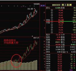 已经赚钱分析股票