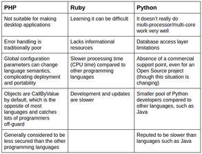 python和php
