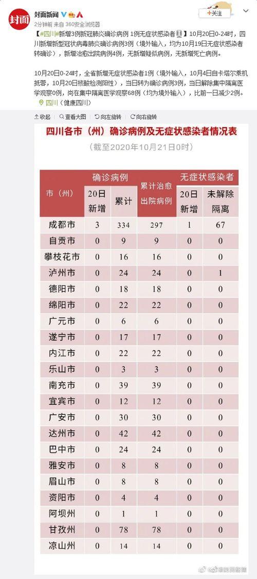 四川20日新增境外输入确诊病例3例无症状感染者1例
