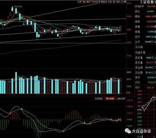 股票怎么分析放量缩量