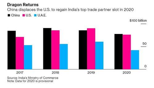 外媒中国重新成为印度最大贸易伙伴,且为最大贸易逆差来源