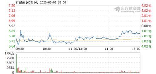 为什么603116红蜻蜓股票一只不涨?为什?