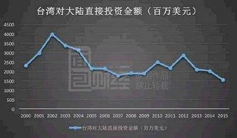 台湾投资大陆总额