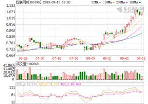 150195是什么股票