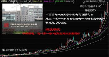 中国西电股票大家怎么看?