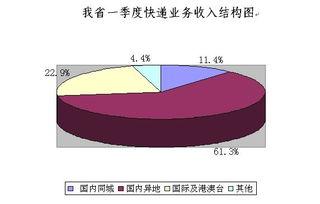 聊城经济金融运行分析报告