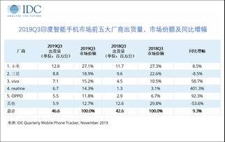 印度智能手机市场分析来源/idc