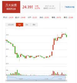 有疑惑啊,600516 方大炭素,这只股票后市怎么操作