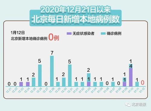 31省区市新增本土确诊107例,在这三地其中河北新增90例
