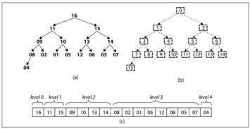 pythonsort复杂度