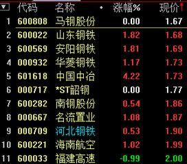 2013年2元以下股票有哪些
