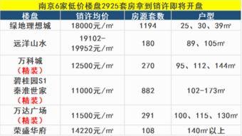 南京近期低价盘集体入市从价格走势来看,在房价已然位于高位的一线城市,大量备案的低价盘平抑全市住宅价格,新房成交均价呈现平稳回落迹象或回调住宅市场已经逐渐回归理性.