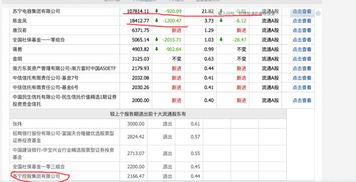 苏宁云商股票怎么样?有前图吗?