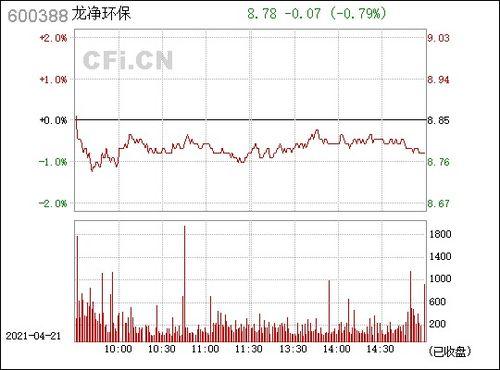 龙净环保股票现能买?