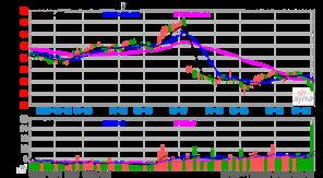 股票金螳螂什么原因一直跌,我想买进做中线可以吗?