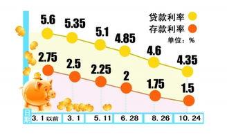 中国10年房贷利率走势(中国银行贷款十万三年利息多少)