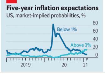 有人说全球通胀即将袭来,下一步什么资产涨幅较大?