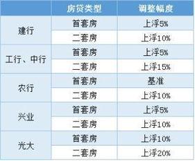 福州银行贷款(福州小额个人贷款)