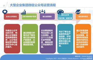 艾媒 2015年大型企业微信公众号内容运营管理报告