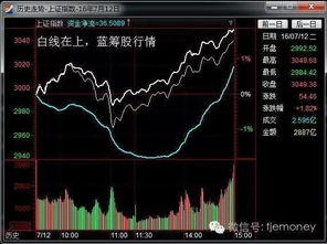 哪里可以看到每天股票涨跌家数,机构散户买入卖出量,资金进出量?