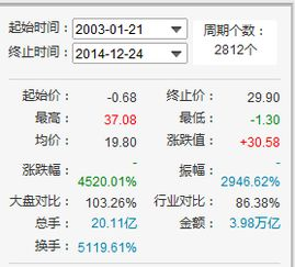 股票会一直涨吗?一支股能上市多长时间?