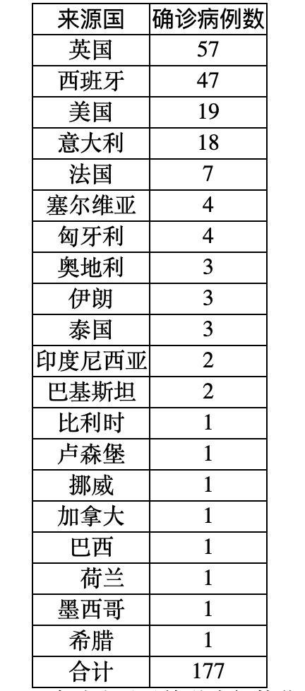 31省区市新增境外输入21例,关于假期,这里有一份重要提醒