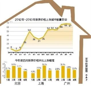 大中城市上月房价绝大部分仍上涨涨幅有所放缓