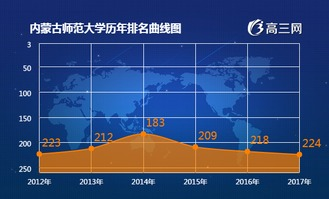 内蒙古有哪些师范类二批大学排名 大学教育
