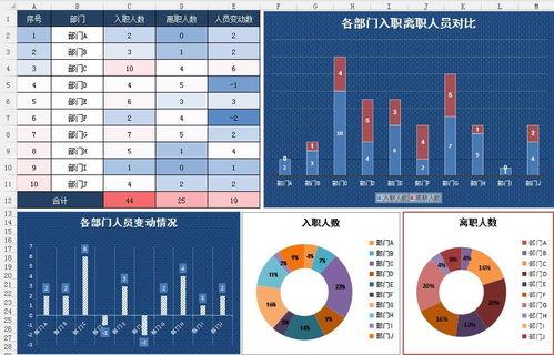 年度入职与离职人员统计表