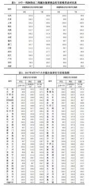 8月份70个大中城市房价数据发布一线和热点二线城市房价环比止涨