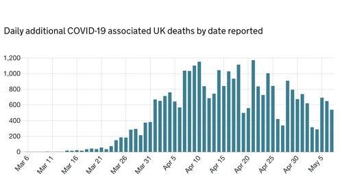 英国新增新冠肺炎确诊病例6111例累计确诊201101例