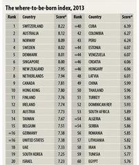 英杂志评2013全球最佳出生地 中国排名第49