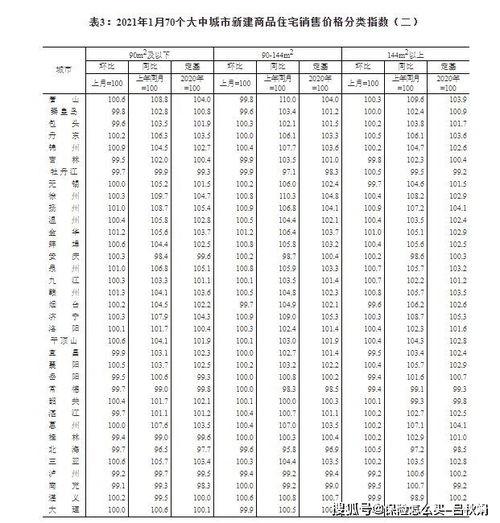 国家统计局1月各线城市商品住宅销售价格环比涨幅有所扩大
