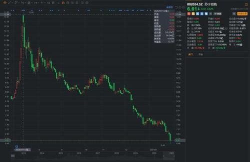 苏宁股票还有多大的上涨空间?每股值多少钱!