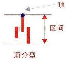 股市常講的頂分型和底分型