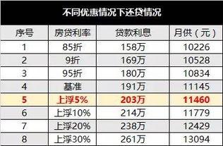 最新基准利率(2019年10月8号)