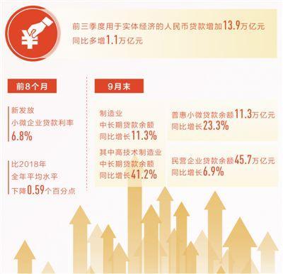 地方金融机构与实体经济发展