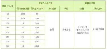 移动资费套餐一览表(中国移动套餐介绍?)