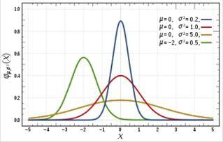 股票收益率正态分布曲线分析