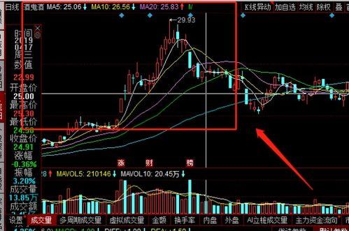 股票交易中,如何理解k线图与分时图之间关系?具有哪些买卖参考价值?