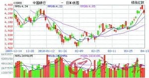 中国银行股票怎么样