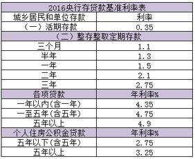 人行贷款基准利率(p各项存款利率52)