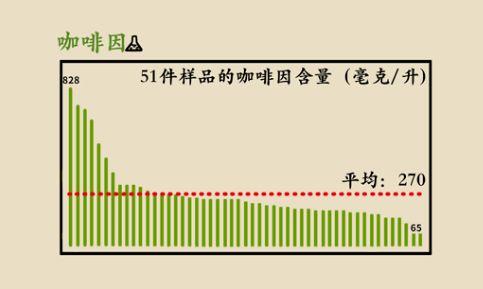 可是早在2017年,上海市消保委就对当地51家主流奶茶店的奶茶进行抽检,其中的无糖奶茶平均糖含量2.4g/100ml,最低也有1.2g/100ml,这也就是为什么无糖的奶茶喝起来也有一丝丝甜意.